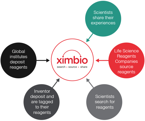 Benefits of using Ximbio