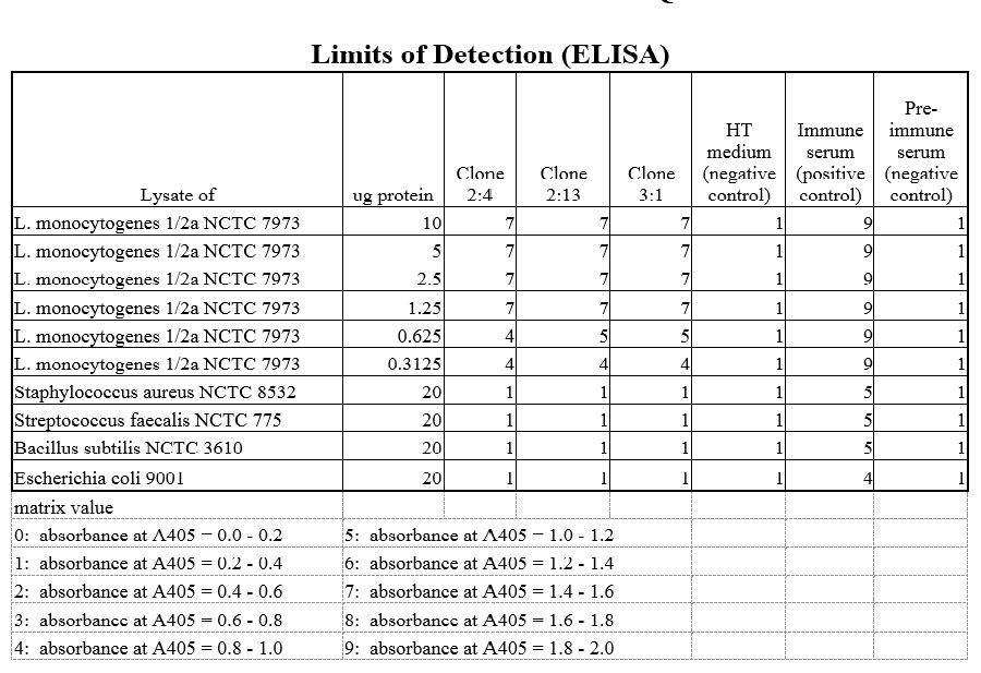 ELISA detection showing the sensitivity and specificity of anti-Listeria monocytogenes antigen 2 [2:13 C5].