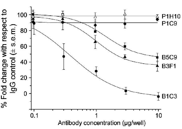 MAb dose response of inhibition of chemotaxis towards CXCL12 in differentiating WT-ES cells. (Southgate et al. 2010. PLoS One. 5(4):e9982. PMID: 20376365)