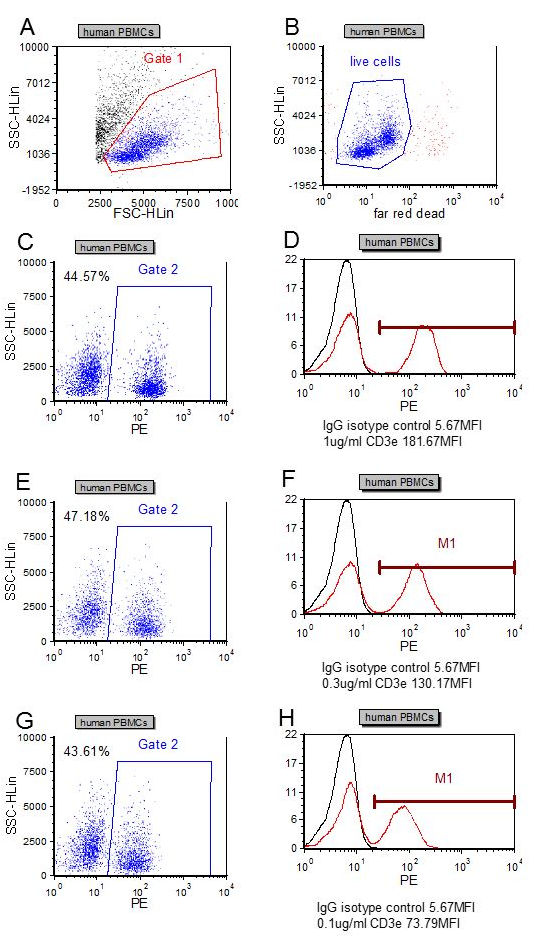 Flowcytometric analysis of the dose-dependency (D, F, H) of anti-hCD3e antibody binding to live human PBMCs (B). The gating strategy is shown for control puposes (A, B, C, E, G).