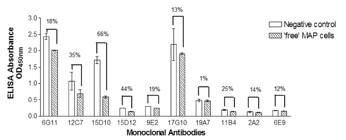 Derived from O'Brien et al. 2016. PLoS One. 11(1):e0147870. PMID: 26815790: Competitive ELISA results. Bacterial suspension of irradiated MAP was added wells as 'free MAP cells' prior to the addition of the antibody. Negative control wells received assay buffer followed by the antibody. A decrease in absorbance values in the presence of 'free MAP cells' over negative control wells is indicative of MAP binding. Figure depicts the mean absorbance values (n = 3) ± standard error. Mean%binding inhibition was calculated based on the difference in the%binding of the antibody to the attached MAP cells in the presence and absence of 'free MAP cells', where negative control wells represent 100% binding.